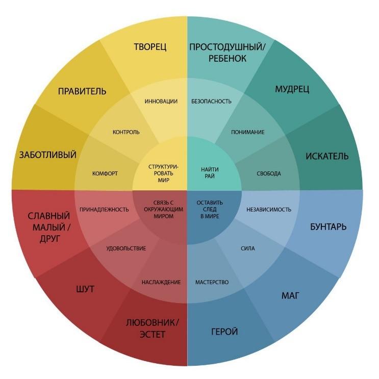 Гардероб и стиль для 12 архетипов - описание архетипов